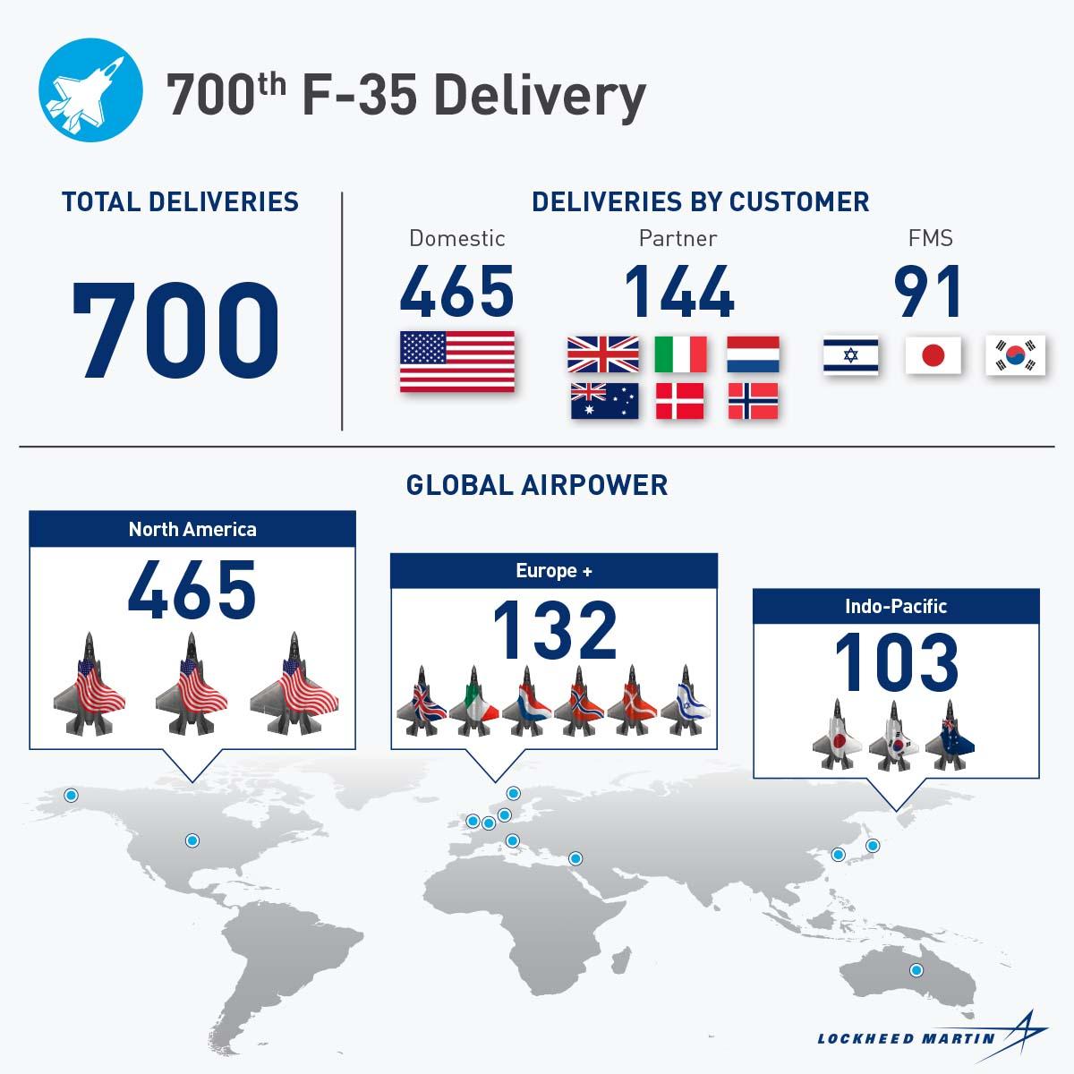 700 gli F-35 consegnati da Lockheed Martin a USA e partners internazionali